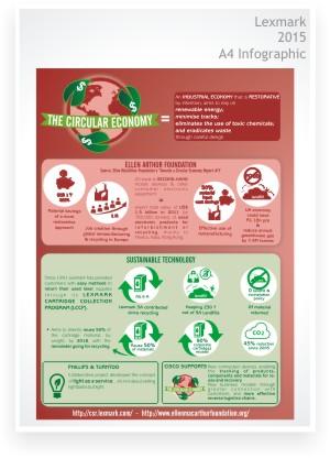 Infographic design - Lexmark